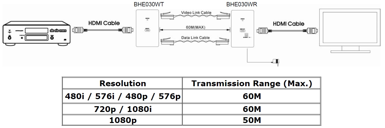 网线布设必须避开任何电磁干扰,例如微波,广播设备与高压线路 2.