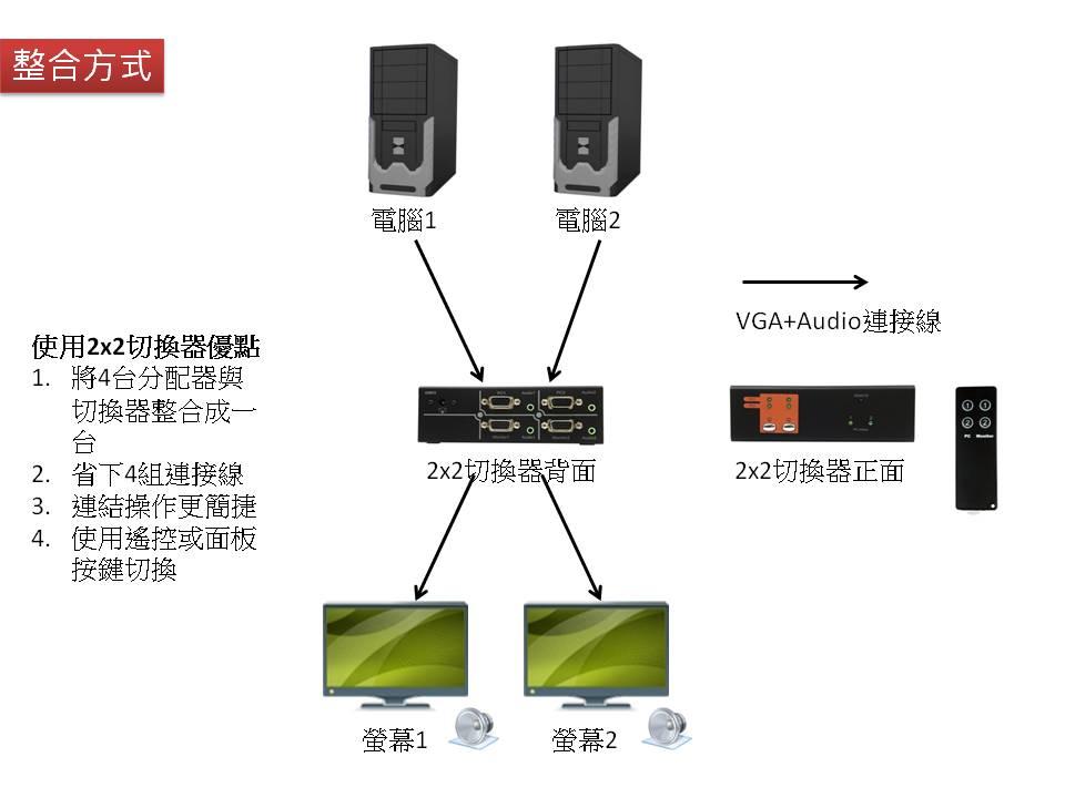 透过红外线遥控器及独立按键来切换选择输入讯号来源及输出位置.