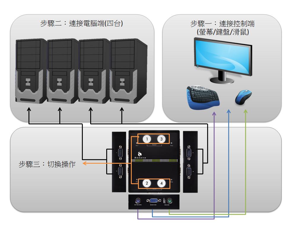 电脑主机显示屏连接线示意图